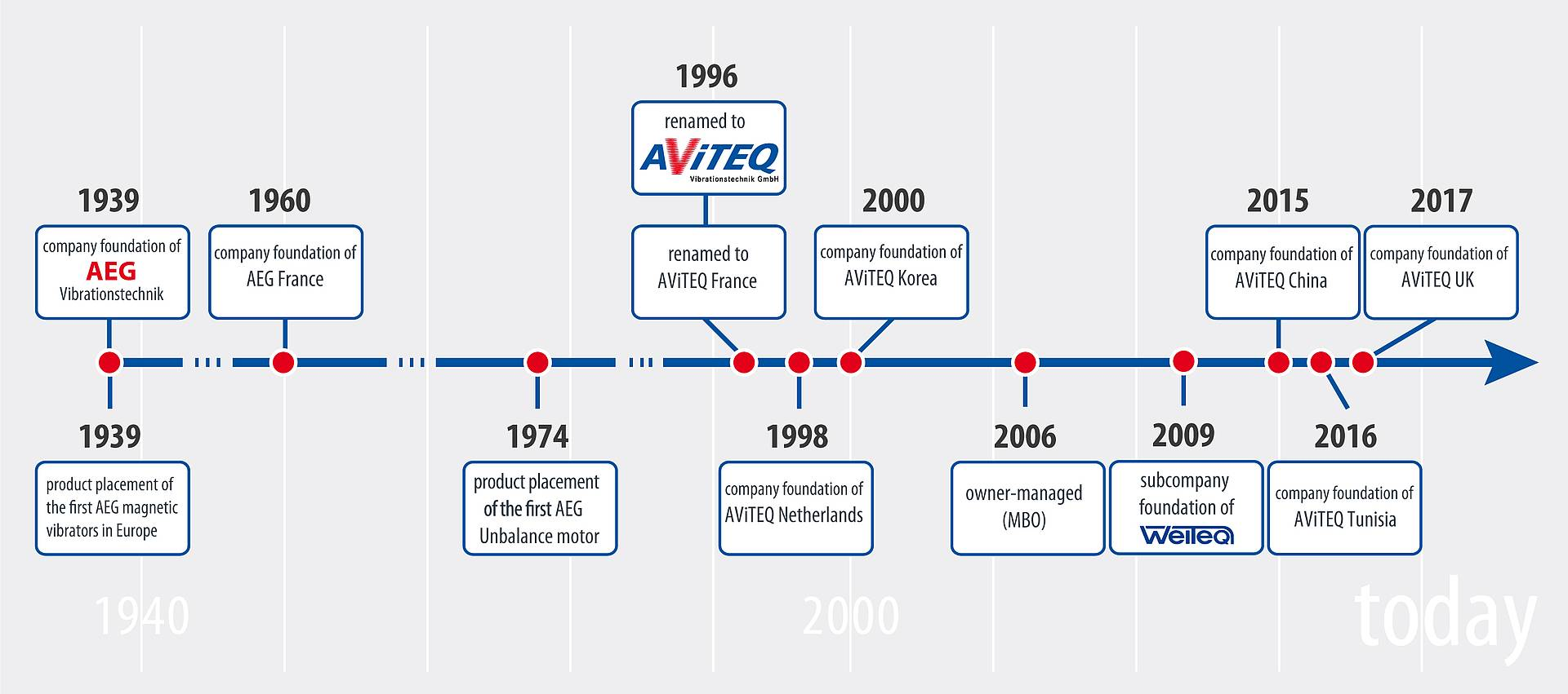 History of AEG - AViTEQ Vibrationstechnik GmbH